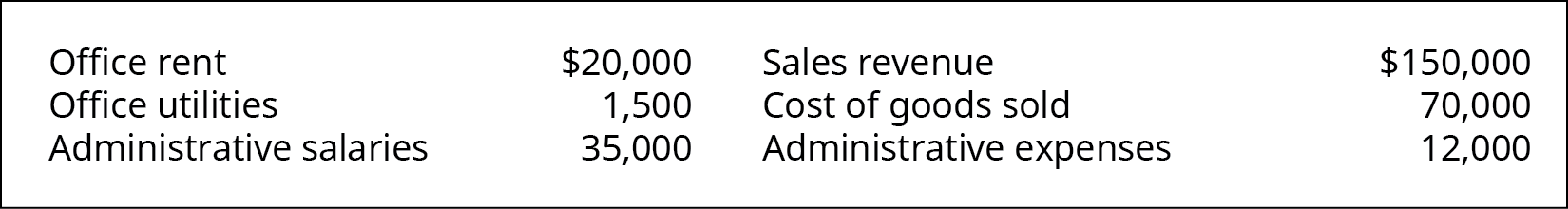 Office rent $20,000, Office utilities 1,500, Administrative salaries 35,000, Sales Revenue 150,000, Cost of Goods Sold 70,000, Administrative expenses 12,000.