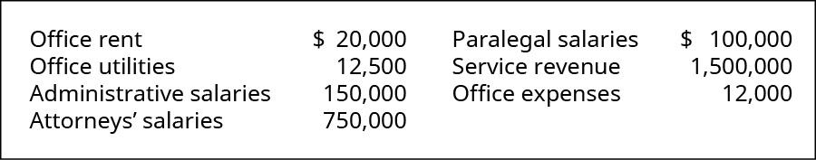 Office rent $20,000, Office Utilities 12,500, Administrative salaries 150,000, Attorneys' salaries 750,000, Paralegal salaries 100,000, Service Revenue 1,500,000, Office expenses 12,000.