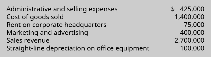 Administrative and selling expenses $425,000, Cost of Goods Sold 1,400,000, Rent on corporate headquarters 75,000, Marketing and advertising 400,000, Sales revenue 2,700,000, Straight-line depreciation on office equipment 100,000.