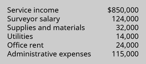 Service income $850,000, Surveyor salaries 124,000, Supplies and materials 32,000, Utilities 14,000, Office rent 24,000, Administrative expenses 115,000.