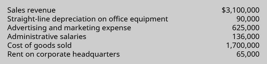Sales revenue $3,100,000, Straight-line depreciation on office equipment 90,000, Advertising and marketing expense 625,000, Administrative salaries 136,000, Cost of goods sold 1,700,000, Rent on corporate headquarters 65,000.