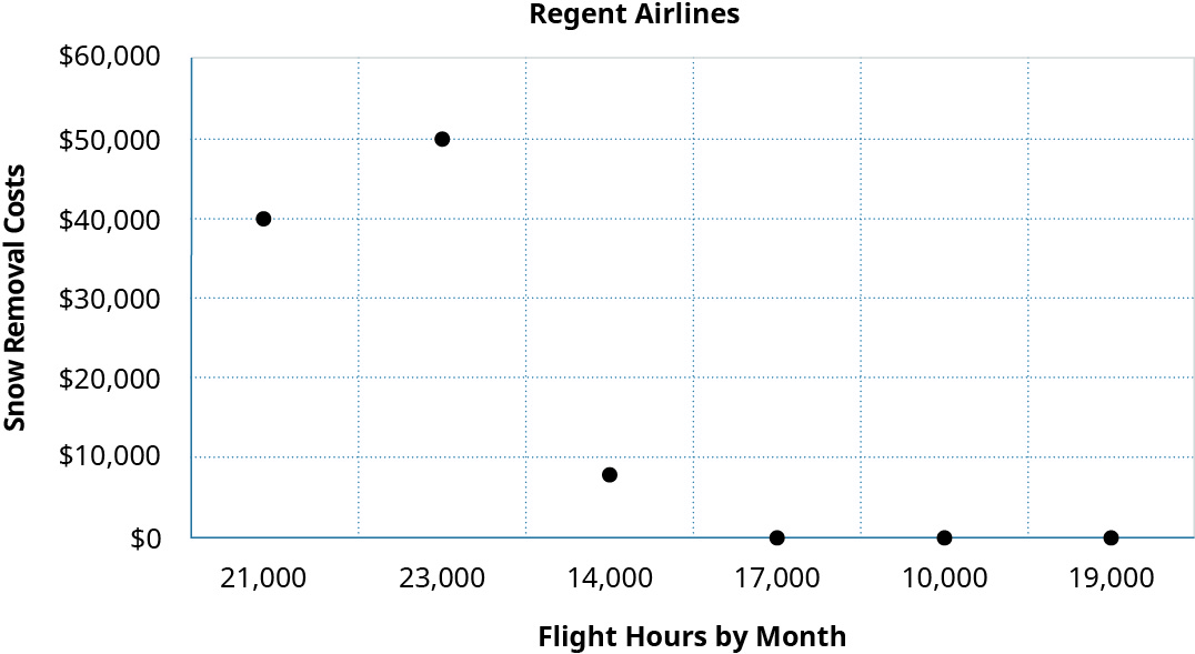 A scatter graph showing Snow Removal Costs on the y axis and Flight Hours by Month on the x axis. The points shown are 10,000 hours and 💲0 in costs, 14,000 hours and 💲8,000 in costs, 17,000 hours and 💲0 in costs, 19 hours and 💲0 in costs, 21,000 hours and 💲40,000 in costs, and 23,000 hours and 💲50,000 in costs.