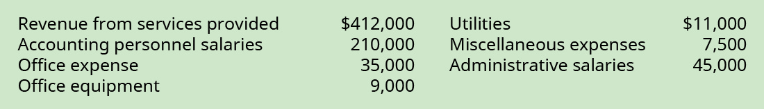Revenue from Service Provided $412,000, Accounting Personnel Salaries 210,000, Office Expense 35,000, Office Equipment $9,000, Utilities 11,000, Miscellaneous Expenses 7,500, Administrative salaries 45,000.