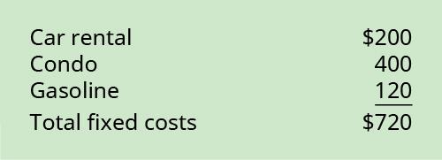 Car rental 💲200 plus Condo 400 plus Gasoline 120 equals Total fixed costs 720.