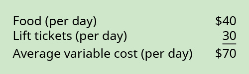 Food (per day) 💲40 plus Lift tickets (per day) 30 equals Average variable cost (per day) 💲70.