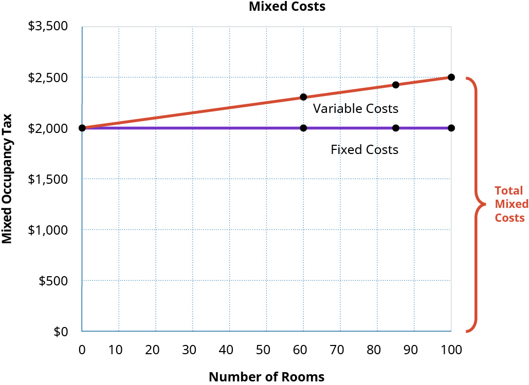 A graph shows the mixed costs for Ocean Breeze. The x-axis lists the number of rooms, ranging from 0 to 100. The y-axis lists this mixed occupancy tax, ranging from 💲0 to 💲3,500. Fixed costs points are marked at the points of 0 rooms and 💲2,000, 60 rooms and 💲2,000, 85 rooms and 💲2,000, and 100 rooms and 💲2,000. Variable costs are marked at the points of 0 rooms and 💲2,000, 60 rooms and 💲2,300, 85 rooms and 💲2,425, and 100 rooms and 💲2,500. The section of the graph that includes both fixed and variable costs is labeled as total mixed costs.