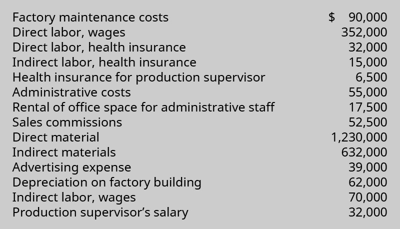 Factory maintenance costs 💲90,000; Direct labor, wages 352,000; Direct labor, health insurance 32,000; Indirect labor, health insurance 15,000; Health insurance for production supervisor 6,500; Administrative costs 55,000; Rental of office space for administrative staff 17,500; Sales commissions 52,500; Direct material 1,230,000; Indirect materials 632,000; Advertising expense 39,000; Depreciation on factory building 62,000; Indirect labor, wages, 70,000; Production supervisor's salary 32,000.