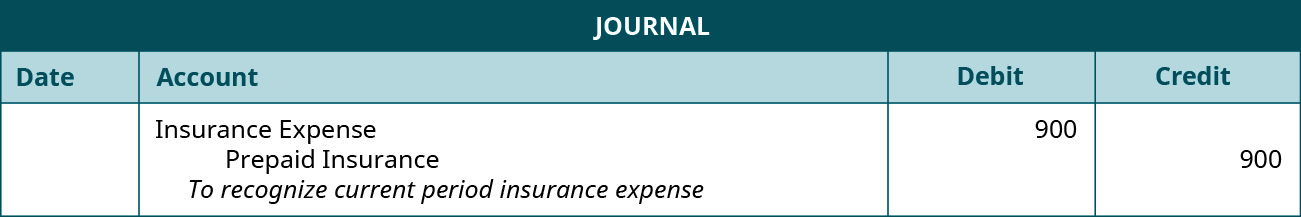 Journal entry debiting Insurance Expense and crediting Prepaid Insurance for 💲900 each.