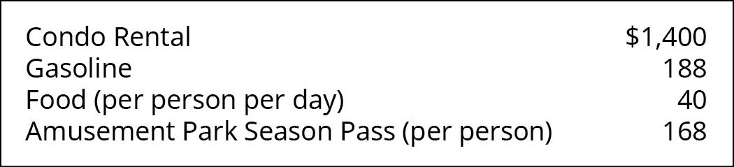 Condo Rental 💲1,400, Gasoline 188, Food (per person per day) 40, Amusement Park Season Pass (per person) 168.