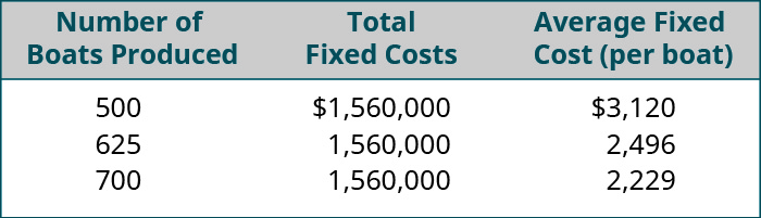 Number of Boats Produced, Total Fixed Costs, Average Fixed Cost (per boat), respectively: 500, 💲1,560,000, 💲3,120; 625, 1,560,000, 2,496; 700, 1,560,000, 2,229.