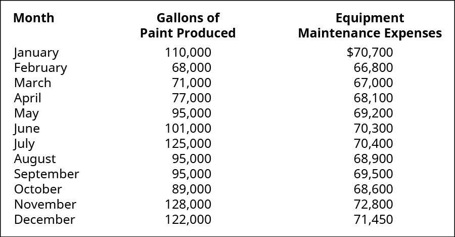 Month, Gallons of Paint Produced, Equipment Maintenance Expenses, respectively: January, 110,000, 💲70,000; February, 68,000, 66,800; March, 71,000, 67,000; April, 77,000, 68,100; May, 95,000, 69,200; June, 101,000, 70,300; July, 125,000, 70,400; August, 95,000, 68,900; September, 95,000, 69,500; October, 89,000, 68,600; November, 128,000, 72,800; December, 122,000, 71,450.