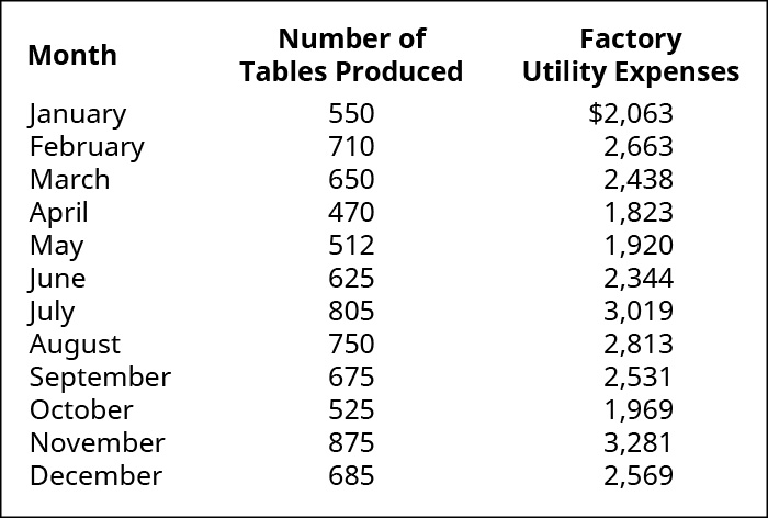 Month, Number of Tables Produced, Factory Utility Expenses, respectively: January, 550, 💲2,063; February, 710, 2,663; March, 650, 2,438; April, 470, 1,823; May, 512, 1,920; June, 625, 2,344; July, 805, 3,019; August, 750, 2,813; September, 675, 2,531; October, 525, 1,969; November, 875, 3,281; December, 685, 2,569.