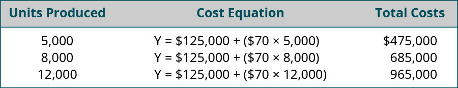 Units Produced, Cost Equation, Total costs, respectively are: 5,000, Y=💲125,000 + (💲70 x 5,000), 💲475,000; 8,000, Y=💲125,000 + (💲70 x 8,000), 💲685,000; 12,000, Y=💲125,000 + (💲70 x 12,000), 💲965,000.