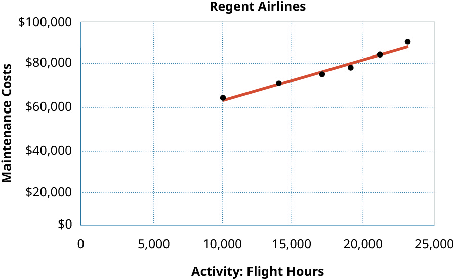 A scatter graph showing Maintenance Costs on the y axis and Activity: Flight Hours on the x axis. Points graphed are 10,000 hours and 💲64,500 in costs, 14,000 hours and 💲70,500 in costs, 17,000 hours and 💲75,000 in costs, 19 hours and 💲78,000 in costs, 21,000 hours and 💲84,000 in costs, and 23,000 hours and 💲90,000 in costs. The line shows a definite relationship since it comes very close to all the points.