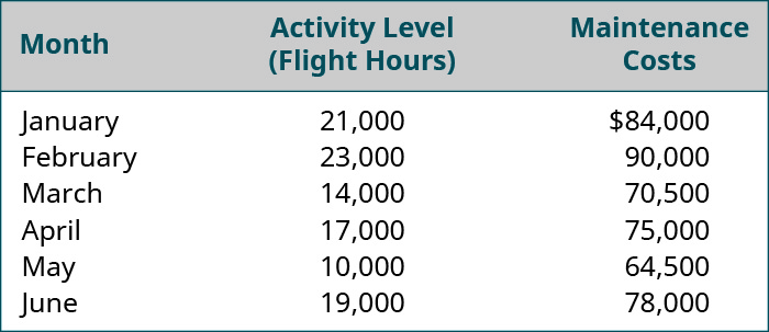 Month, Activity Level: Flight Hours, Maintenance Costs, respectively: January, 21,000, 💲84,000; February 23,000, 90,000; March 14,000, 70,500; April 17,000, 75,000; May 10,000, 64,500; June 19,000, 78,000.