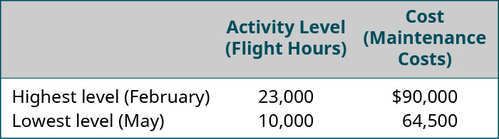 Activity Level (Flight Hours), Cost (Maintenance Costs), respectively are: Highest level (February), 23,000, 💲90,000; Lowest level (May), 10,000, 64,500.
