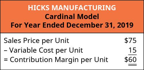 Hicks Manufacturing Cardinal Model: Sales Price Per Unit $75 minus Variable Cost per Unit 15 equals Contribution Margin per Unit $60.