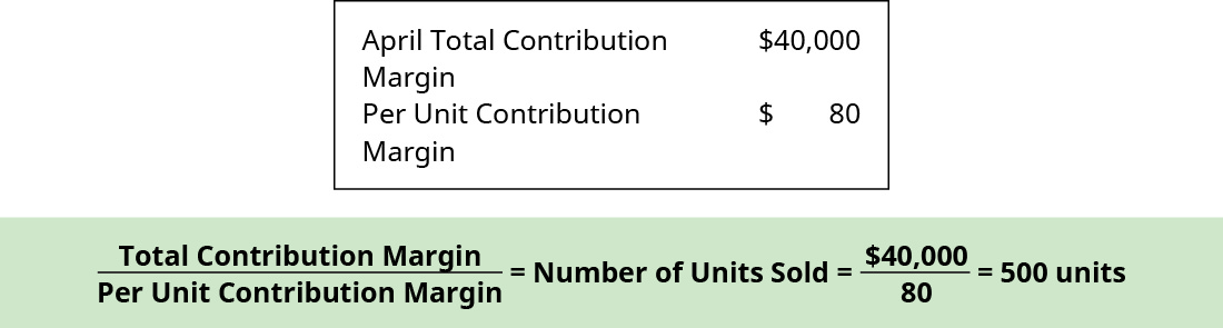 April total contribution margin $40,000, Per unit contribution margin $80. Total Contribution Margin divided by Per Unit Contribution Margin equals Number of Units Sold equals $40,000 divided by 80 equals 500 units.