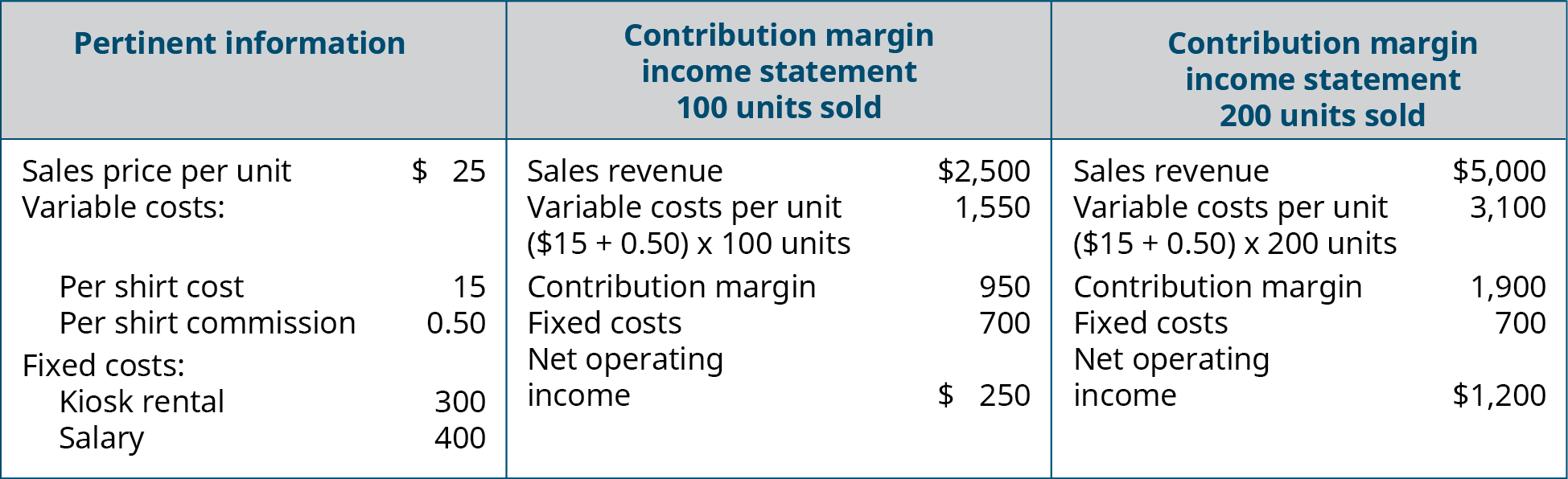 Pertinent Information Per Unit, Contribution Margin Income Statement 100 Units Sold, and Contribution Margin Income Statement 200 Units Sold (respectively): Sales Price (revenue) $25, 2,500, 5,000; Variable Cost 15.50, 1,550, 3,100; Contribution Margin 9.50, 950, 1,900; Fixed Costs: Kiosk Rent 300 and Salary 400, 700, 700; Net Operating Income –, $250, 1,200.