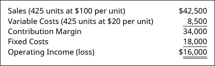 Sales (425 units at 💲100 per unit) 💲42,500 less Variable Cost (425 units at 💲20 per unit) 8,500 equals Contribution Margin 34,000. Subtract Fixed Costs 18,000 equals Operating Income of 💲16,000.