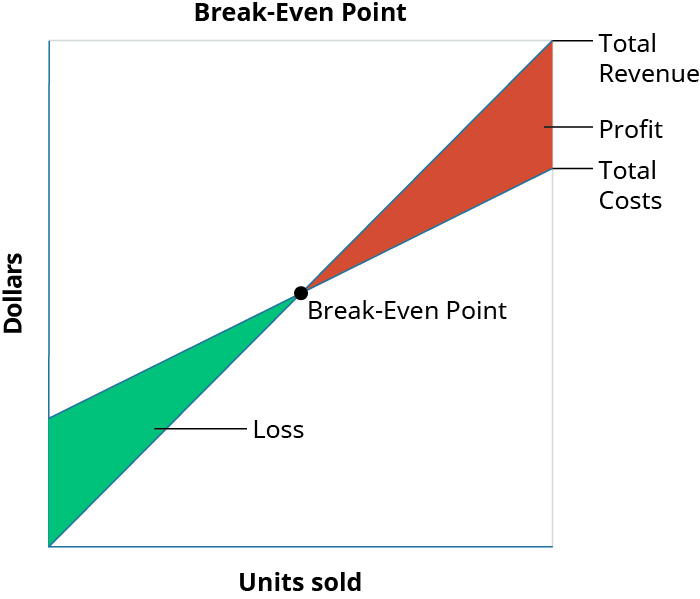 """A graph of the Break-Even Point where """"Dollars"""" is the y axis and """"Units Sold"""" is the x axis. A line goes from the origin up and to the right and is labeled """"Total Revenue."""" Another line, labeled """"Total Costs"""" goes up and to the right, starting at the y axis above the origin and is not as steep as the first line. There is a point where the two lines cross labeled """"Break-Even Point."""" The space between the lines to the left of that point is colored in and labeled """"Loss."""" The space between the lines to the right of that point is colored in and labeled """"Profit."""""""
