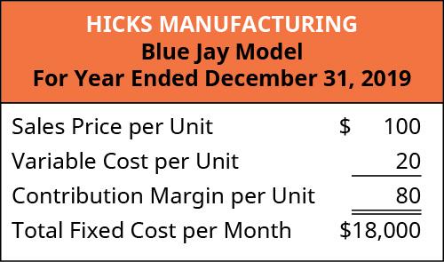 Hicks Manufacturing Blue Jay Model: Sales Price per Unit 💲100 less Variable Cost per unit 20 equals Contribution Margin per Unit 💲80. Total Fixed Cost per Month 💲18,000.