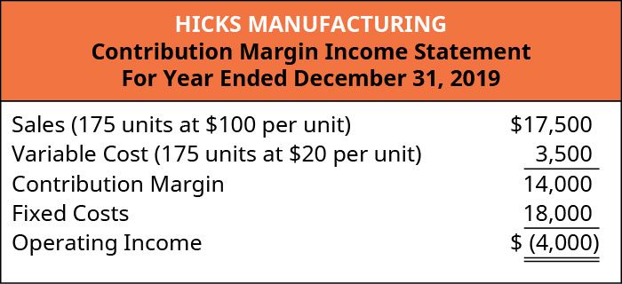 Hicks Manufacturing Contribution Margin Income Statement: Sales (175 units at 💲100 per unit) 💲17,500 less Variable Cost (175 units at 💲20 per unit) 3,500 equals Contribution Margin 14,000. Subtract Fixed Costs 18,000 equals Operating Income of 💲(4,000).