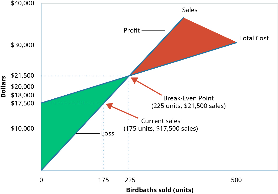"""A graph of the Break-Even Point where """"Dollars"""" is the y axis and """"Birdbaths Sold"""" is the x axis. A line goes from the origin up and to the right and is labeled """"Sales."""" Another line, representing """"Total Costs"""" goes up and to the right, starting at the y axis at 💲18,000 and is not as steep as the first line. There is a point where the two lines cross labeled """"Break-Even Point."""" There are dotted lines going at right angles from the breakeven point to both axes showing the units sold are 225 and the cost is 💲22,500. There is also a dotted line at the point at 175 units level going up to the sales and costs lines with a point on each. A dotted line from each is going to the y axis crossing at 💲21,500 from the cost line and 💲17,500 from the sales line. The difference between these two points is the 💲4,000 loss."""
