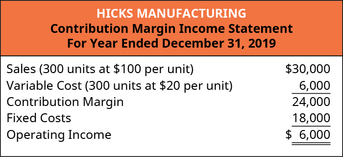 Hicks Manufacturing Contribution Margin Income Statement: Sales (300 units at 💲100 per unit) 💲30,000 less Variable Cost (300 units at 💲20 per unit) 6,000 equals Contribution Margin 24,000. Subtract Fixed Costs 18,000 equals Operating Income of 💲6,000.
