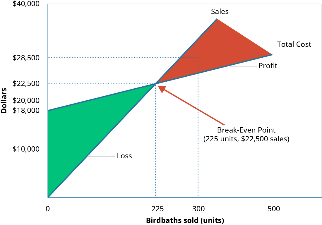"""A graph of the Break-Even Point where """"Dollars"""" is the y axis and """"Birdbaths Sold"""" is the x axis. A line goes from the origin up and to the right and is labeled """"Sales."""" Another line, representing """"Total Costs"""" goes up and to the right, starting at the y axis at 💲18,000 and is not as steep as the first line. There is a point where the two lines cross labeled """"Break-Even Point."""" There are dotted lines going at right angles from the breakeven point to both axes showing the units sold are 225 and the cost is 💲22,500. There is also a dotted line going up from the units x axis at 300 units to both the cost and the sales lines. The points at which they cross have a dotted line going to the Y axis crossing at 💲24,000 from the cost point and 💲28,500 from the sales point. The difference between these two points represents the 💲6,000 profit."""
