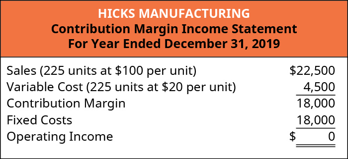 Hicks Manufacturing Contribution Margin Income Statement: Sales (225 units at 💲100 per unit) 💲22,500 less Variable Cost (225 units at 💲20 per unit) 4,500 equals Contribution Margin 18,000. Subtract Fixed Costs 18,000 equals Operating Income of 💲0.