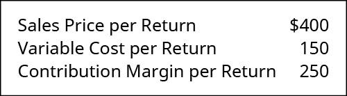 Sales price per return 💲400, Variable cost per return 💲150, Contribution margin per return 💲250.