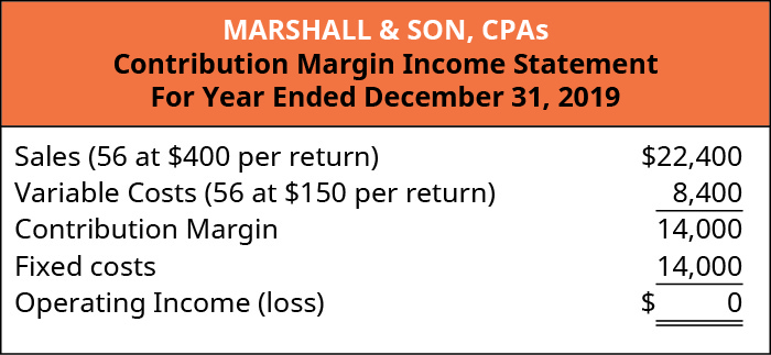 Marshall & Son, CPAs, Contribution Margin Income Statement, Sales (56 at 💲400 per return) 💲22,400 less Variable Costs (56 at 💲150 per return) 8,400 equals Contribution Margin 14,000. Subtract Fixed Costs 14,000 equals Operating Income of 💲0.
