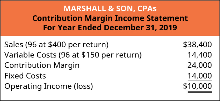 Marshall & Son, CPAs, Contribution Margin Income Statement, Sales (96 at 💲400 per return) 💲38,400 less Variable Costs (96 at 💲150 per return) 14,400 equals Contribution Margin 24,000. Subtract Fixed Costs 14,000 equals Operating Income of 💲10,000.
