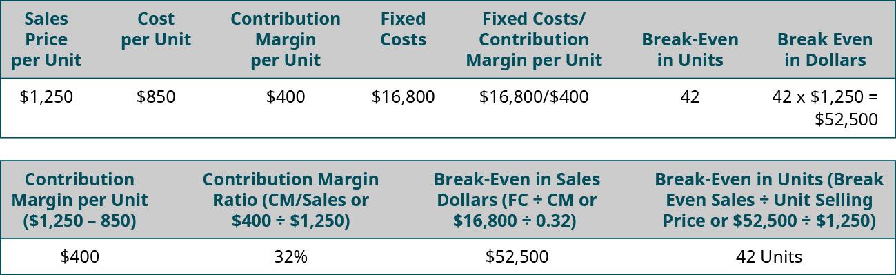 Sales Price per Unit 💲1,250, Cost per Unit 💲850, Contribution Margin per Unit 💲400, Fixed Costs 💲16,800, Fixed Cost divided by Contribution Margin per Unit 💲16,800 divided by 💲400, Break-Even in Units 42, Break Even in Dollars 42 times 💲1,250 equals 💲52,500, Contribution Margin Ratio (CM divided by Sales or 💲400 divided by 💲1,250) 32 percent, Break-even in Sales Dollars (FC divided by CM or 💲16,800 divided by .32 equals 💲52,500, Break-Even in Units (Break Even Sales divided by Unit Selling Price or 💲42,500 divided by 💲1,250 equals 42 units.