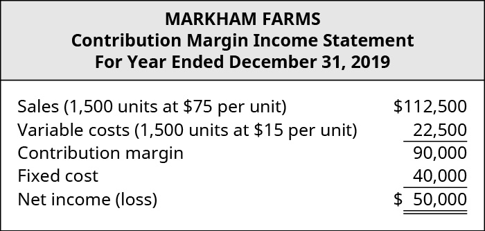 Markham Farms, Contribution Margin Income Statement: Sales (1,500 units at 💲75 per unit) 💲112,500 less Variable Costs (1,500 units at 💲15 per unit) 22,500 equals Contribution Margin 90,000. Subtract Fixed Costs 40,000 equals Net Income 💲50,000.