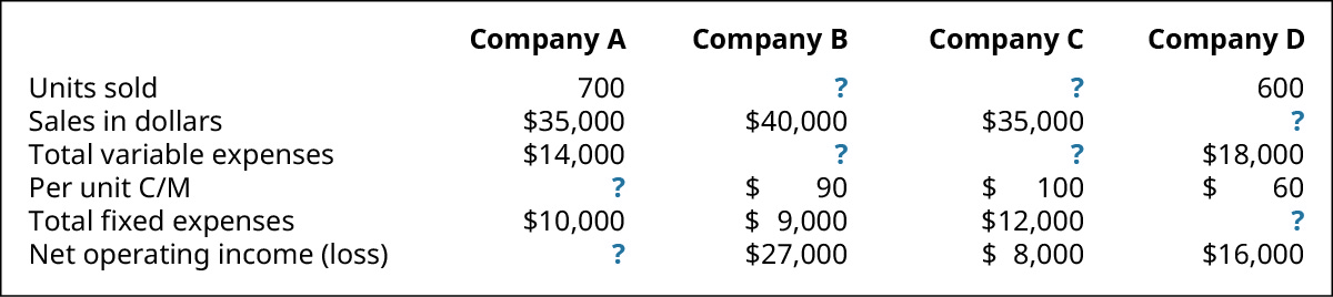 Company A, Company B, Company C, Company D (respectively): Units Sold 700, ?, ?, 600; Sales in Dollars 💲35,000, 💲40,000, 💲35,000, ?; Total Variable Expenses 💲14,000, ?, ?, 💲18,000; Per Unit C/M ?, 💲90, 💲100, 💲60; Total Fixed Expenses 💲10,000, 💲9,000, 💲12,000, ?; Net Operating Income (loss) ?, 💲27,000, 💲8,000, 💲16,000.