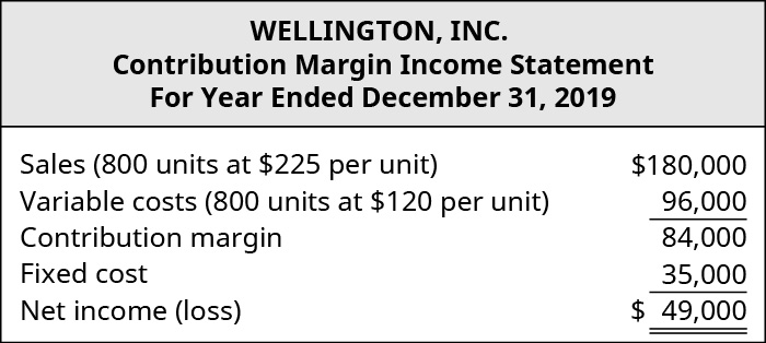 Wellington, Inc., Contribution Margin Income Statement. Sales (800 units at 💲225 per unit) 💲180,000 les Variable costs (800 units at 💲120 per unit) 96,000 equals Contribution Margin 84,000. Subtract Fixed Cost 35,000 equals Net Income 💲49,000.