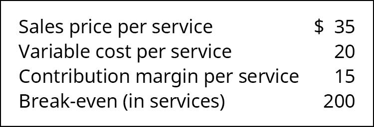 Sales Price per Unit 💲35, Variable Cost per Unit 20, contribution Margin per Unit 15, Break-Even (in units) 200.