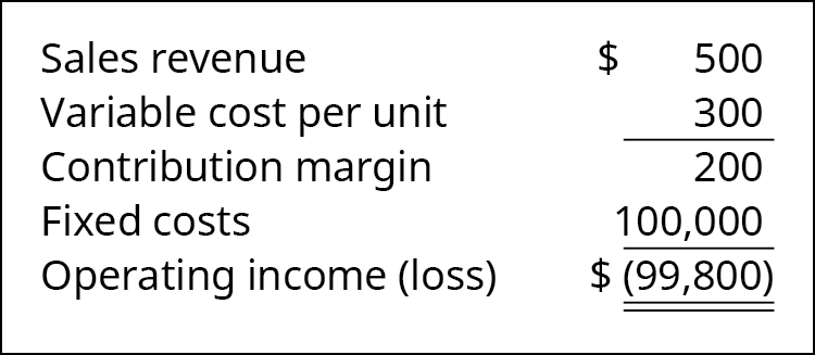 Sales Revenue 💲500 less Cost per Unit 300 equals Contribution Margin 200. Subtract 100,000 Fixed Costs to get Operating Loss of 💲(99,800).