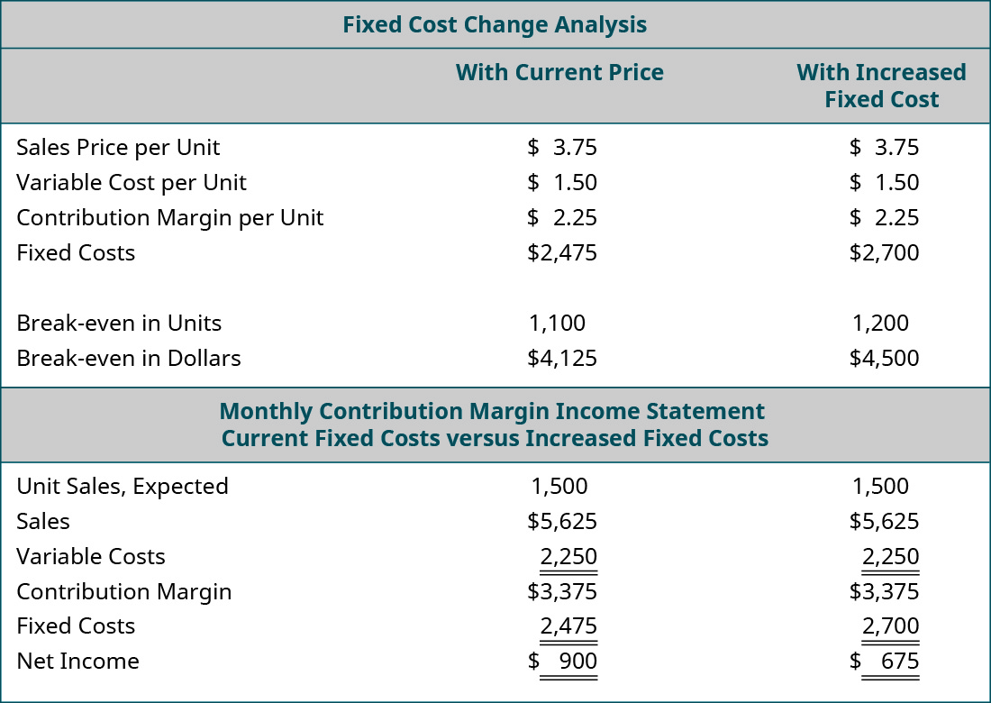 Fixed Cost Change Analysis: With Current Price, With Increased Fixed Cost (respectively): Sales Price per Unit $3.75, $3.75; Variable Cost per Unit 1.50, 1.50; Contribution Margin per Unit $2.25, $2.25; Fixed Costs $2,475, $2,700; Break-even in Units 1,100, 1,200; Break-even in Dollars $4,125, $4,500. Monthly Contribution Margin Income Statement: Current Fixed Costs, Increased Fixed Costs (respectively): Unit Sales Expected 1,500, 1,500; Sales $5,625, $5,625; Variable Costs 2,250, 2,250; Contribution Margin $3,375, $3,375; Fixed Costs 2,475, 2,700; Net Income $900, $675.