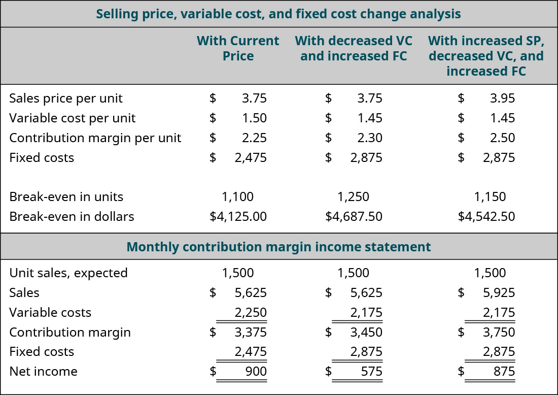 Selling Price, Variable Cost, and Fixed Cost Change Analysis: With Current Price, With Decreased VC and Increased FC, With Increased SP Decreased VC and Increased FC (respectively): Sales Price per Unit $3.75, $3.75, $3.95; Variable Cost per Unit 1.50, 1.45, 1.45; Contribution Margin per Unit $2.25, $2.30, $2.50; Fixed Costs $2,475, $2,875, $2,875; Break-even in Units 1,100, 1,250, 1,150; Break-even in Dollars $4,125, $4,687.50, $4,542.50. Contribution Margin Income Statement: With Current Price, With Decreased VC and Increased FC, With Increased SP Decreased VC and Increased FC (respectively): Unit Sales Expected 1,500, 1,500, 1,500; Sales $5,625, $5,625, 5,925; Variable Costs 2,250, 2,175, 2,175; Contribution Margin $3,375, $3,450, $3,750; Fixed Costs 2,475, 2,875, 2,875; Net Income $900, $575, 875.