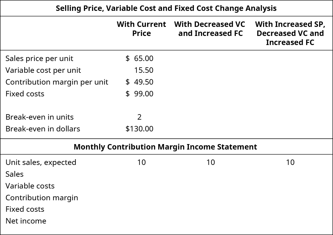 Selling Price, Variable Cost, and Fixed Cost Change Analysis, Current Price: Sales Price per Unit $65.00; Variable Cost per Unit 15.50; Contribution Margin per Unit $49.50; Fixed Costs $99.00; Break-even in Units 2; Break-even in Dollars $130.00. The previous with Decreased VC and Increased FC are blank. The previous with Increased SP, Decreased VC, and Increased FC are blank. Monthly Contribution Margin Income Statement: Unit Sales, Expected 10; Sales; Variable Costs; Contribution Margin; Fixed Costs; Net Income. The previous with Decreased VC and Increased FC are blank. The previous with Increased SP, Decreased VC, and Increased FC are blank.