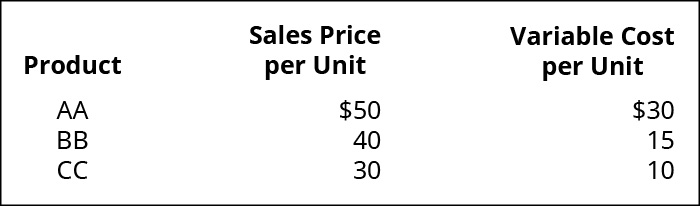 Product, Sales Price per Unit, Variable Cost per Unit (respectively): AA 💲50, 💲30; BB 40, 15; CC 30, 10.