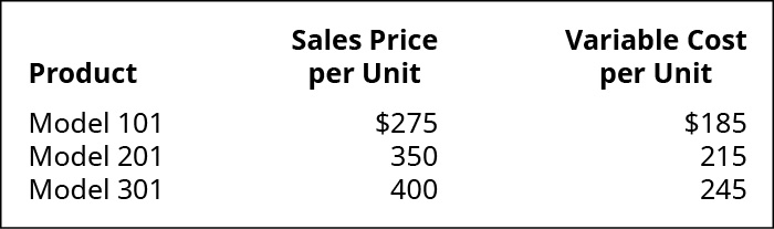 Product, Sales Price per Unit, Variable Cost per Unit (respectively): Model 101 💲275, 💲185; Model 201 350, 215; Model 301 400, 245.