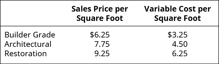 Sales Price per Square Foot, Variable Cost per Square Foot, respectively: Builder Grade 6.25, 3.25; Architectural 7.75, 4.50; Restoration 💲9.25, 💲6.25.