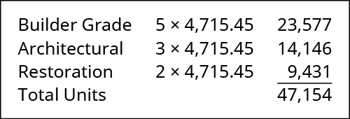 Builder Grade 5 times 4,715.45 equals 23,577. Architectural 3 times 4,715.45 equals 14,146. Restoration 2 times 4,715.45 equals 9,431. Total Units: 47,154