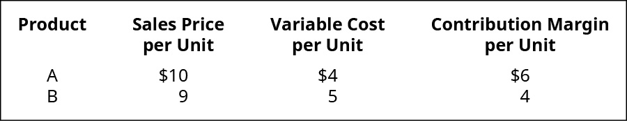 Data for products A and B. Sales price per unit is 💲10 for A and 💲9 for B. Variable cost per unit is 💲4 for A and 💲5 for B. Contribution margin per unit is 💲6 for A and 💲4 for B.