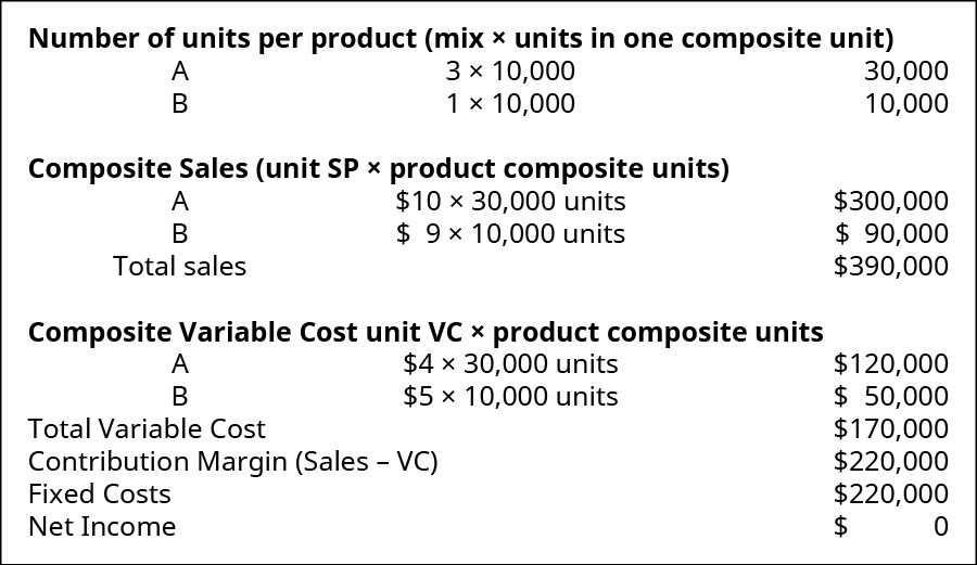 Number of units per product (mix times units in one composite unit): A, 3 times 10,000, 30,000; B, 1 times 10,000, 10,000. Composite sales (unit SP times product composite units): Product A 💲10 times 30,000 units, 💲30,000; Product B 💲9 times 10,000 units, 💲90,000; Total sales 💲390,000. Composite variable costs (unit VC times product composite units): Product A 💲4 times 30,000 units, 💲120,000; Product B 💲5 times 10,000 units, 💲50,000; Total variable cost 💲170,000. Contribution Margin (sales minus VC) 💲220,000. Fixed costs 💲220,000. Net Income 💲0.