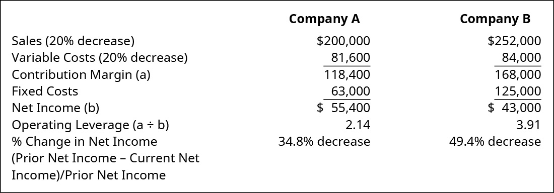 Company A, Company B, respectively: Sales (20 percent decrease) 💲200,000, 252,000; Variable Costs (20 percent decrease) 81,600, 84,000; Contribution Margin (a) 118,400, 168,000; Fixed Costs 63,000, 125,000; Net Income (b) 55,400, 43,000; Operating Leverage (a divided by b) 2.14, 3.91; Percent Change in Net Income (Prior Net Income minus Current Net Income) divided by Prior Net Income 34.8 percent decrease, 49.4 percent decrease.